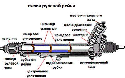 рулевая рейка схема описание
